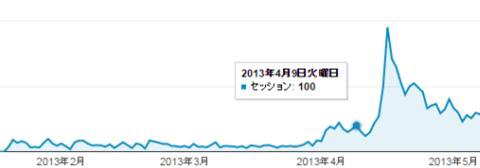 サイトのセッションが増加する