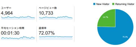 アナリティクスのデータ分析