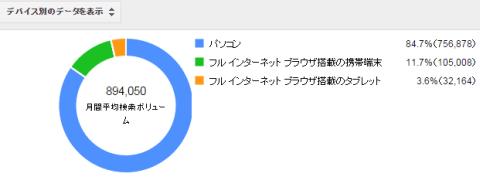 デバイス別のデータを表示した例