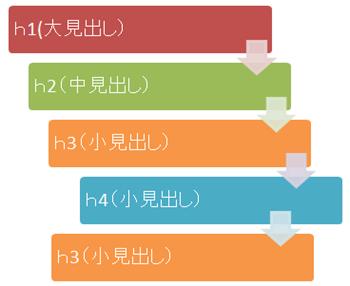 hタグは構造化して利用