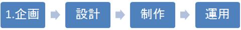 web制作のワークフロー